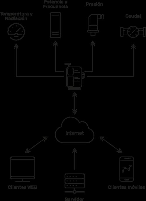agricola-monitorizacion