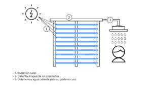 Ducha solar